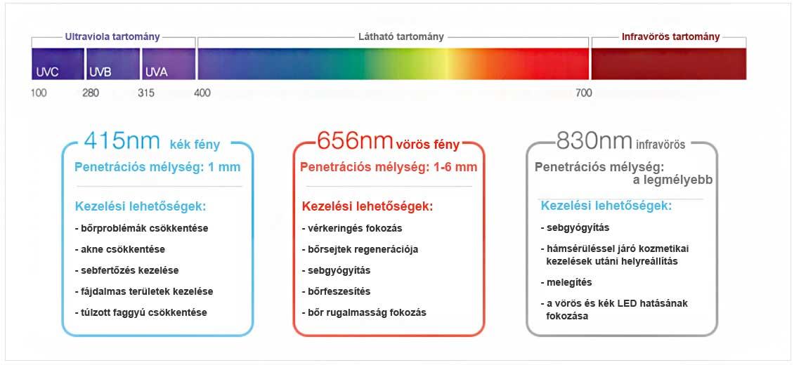 EunSung Dr.Light LED fényterápia hullámhossz és indikáció